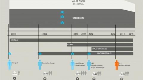 Valoración inmuebles Comunidad de Madrid