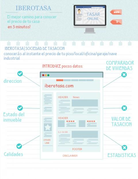 Tasaciones online Madrid